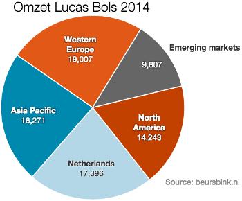 Omzet Lucas Bols 2014