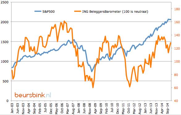 ING BeleggersBarometer vs S&P500