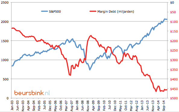 S&P500 vs Margin Debt
