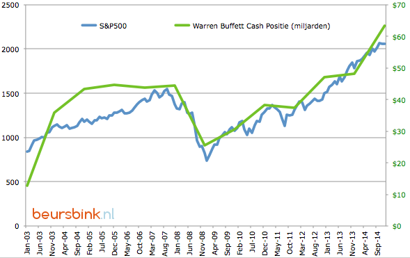 S&P500-Warren-Buffetts-Cash-Position