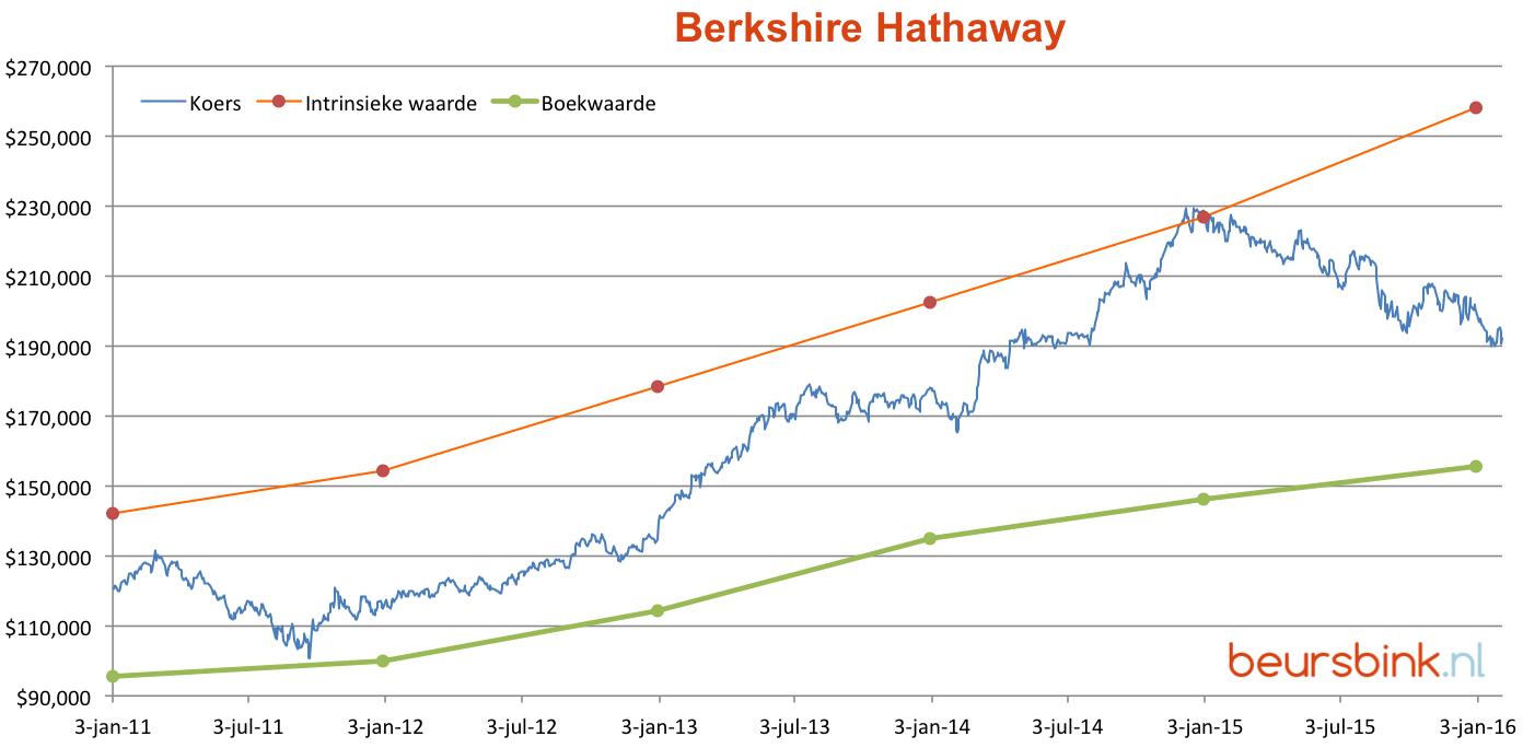 Berkshire-intrinsieke-waarde
