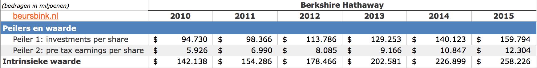 Berkshire-Intrinsieke-waarde-tabel