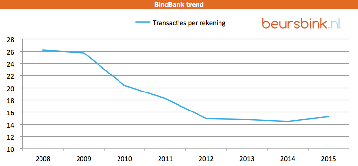 BinckBank Transacties