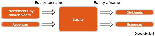cursus boekhouden equity-afname-toename
