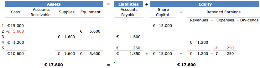 cursus boekhouden transaction-5