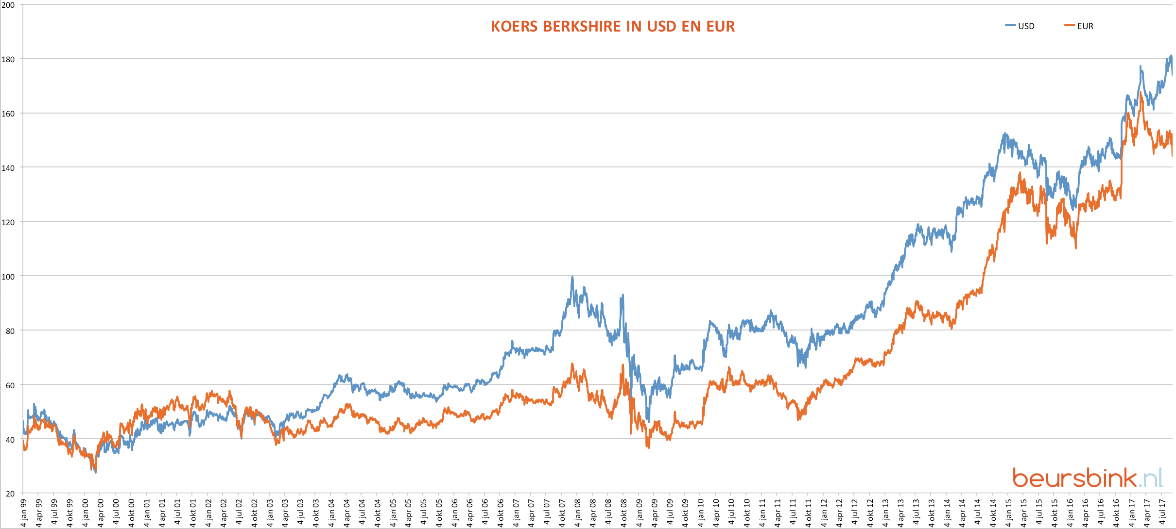 Koers Berkshire in USD en EUR