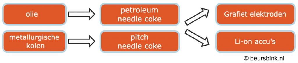 needle-coke