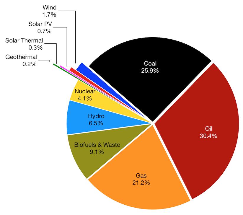wereldwijd-energiebronnen